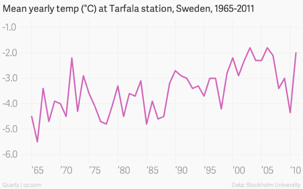 Mean yearly temp c at tarfala station sweden 1965 2011 annual temperature chartbuilder